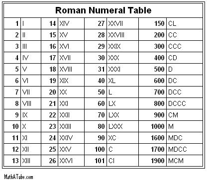 roman numerals and dexter Even when not in rome you should know your roman numerals once you know the rules, you'll be able to master the ancient counting system.